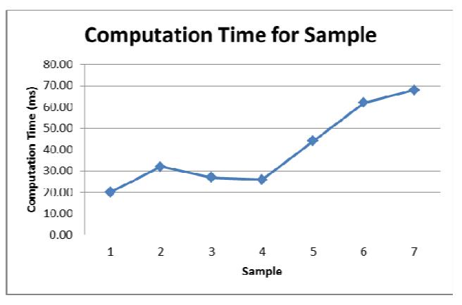 图3:计算时间