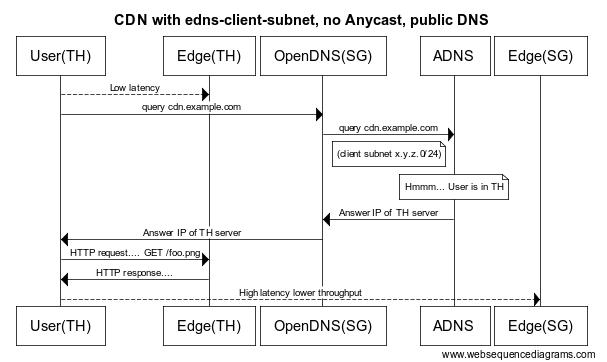 DNS support edns-client-subnet - 第2张  | 大话运维