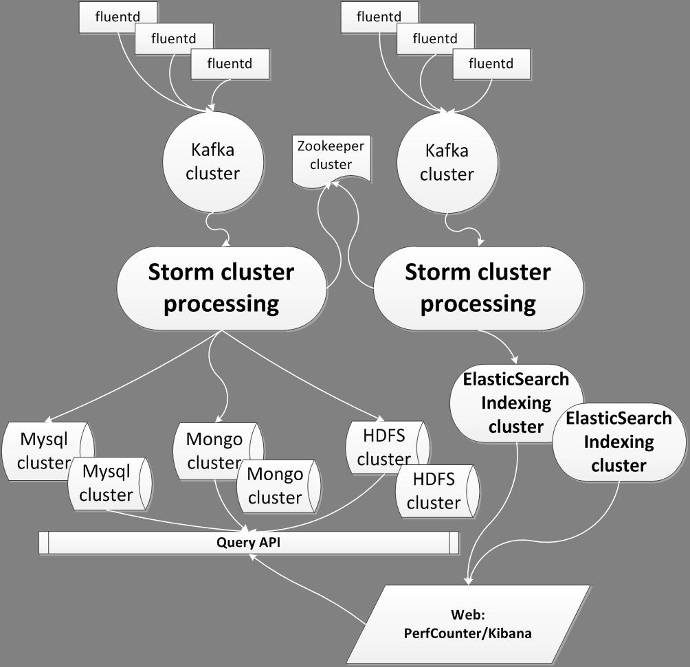 logging系统集成设计