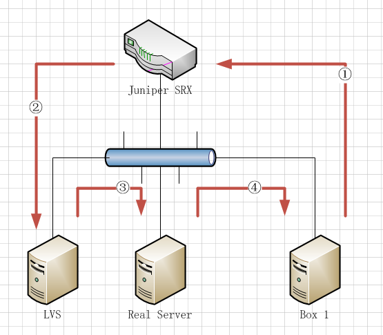 TCP包流向图