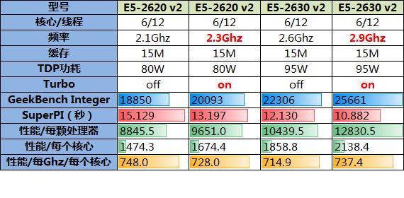 核数相同频率不同