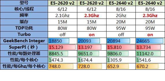 频率相同核数不同